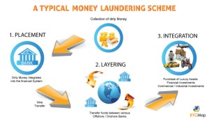 Paul-Renner-C6-KYC-money-laundering-example